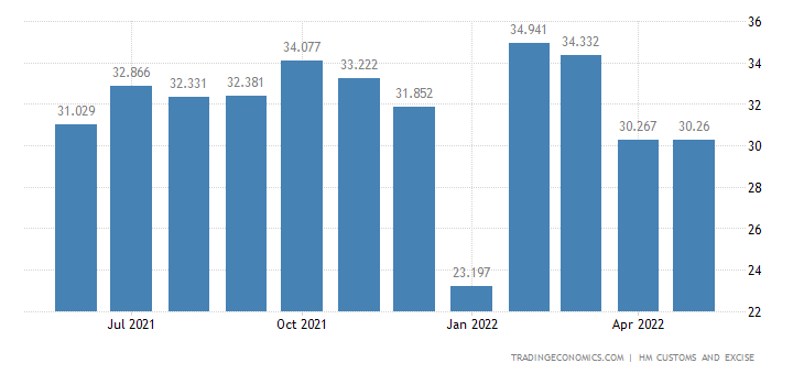 United Kingdom Exports of Misc. Manufactured Articles (breakdown
