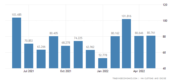 United Kingdom Exports of Miscellaneous Articles of Base Metal