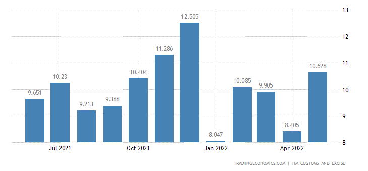 United Kingdom Exports of Musical Instruments & Related Parts &