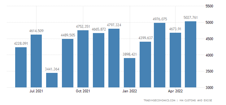 United Kingdom Exports of Nuclear Reactors, Boilers, Mach. & Rel