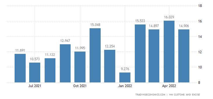 United Kingdom Exports of Products of Animal Origin Nie