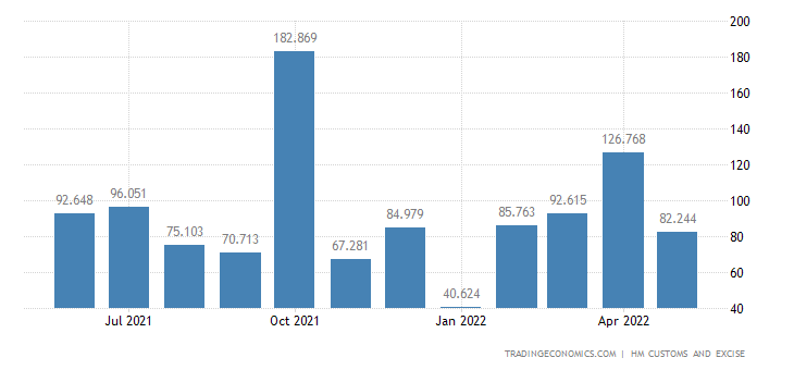 United Kingdom Exports of Ships, Boats & Floating Structures