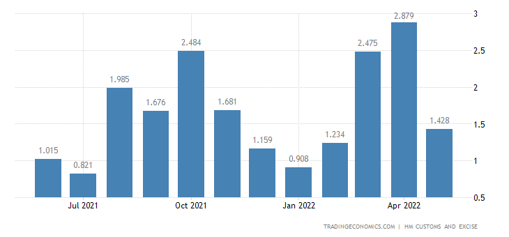 United Kingdom Exports of Tin & Related Articles