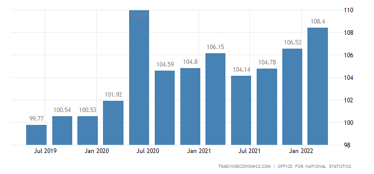 United Kingdom GDP Deflator