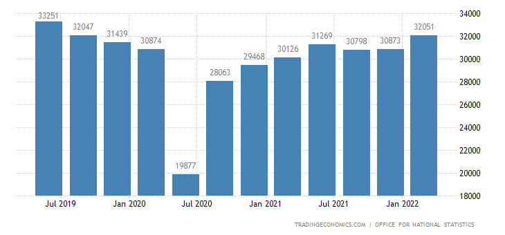 United Kingdom GDP From Construction