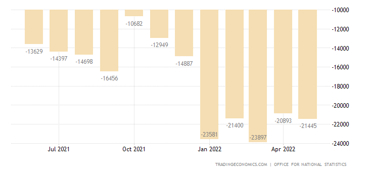 United Kingdom Goods Trade Balance
