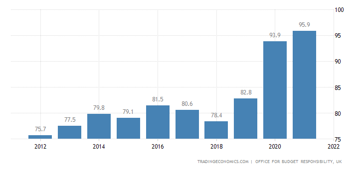 United Kingdom Government Debt to GDP