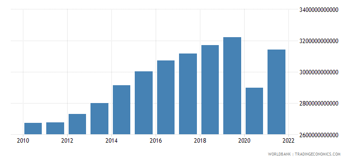 united kingdom gross national expenditure constant 2000 us dollar wb data