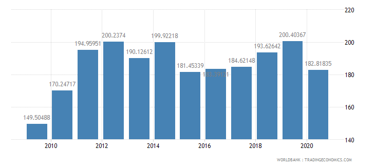 united kingdom import value index 2000  100 wb data