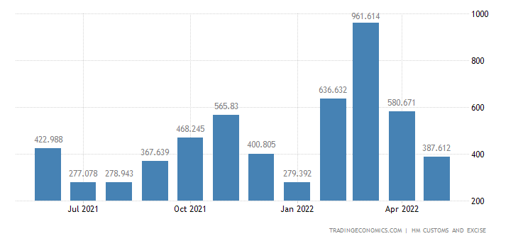 United Kingdom Imports of Aircraft, Spacecraft & Related Parts