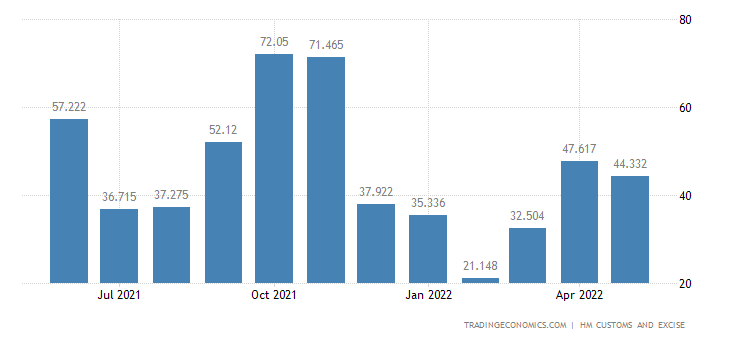 United Kingdom Imports of Arms & Ammunition and Related Parts &