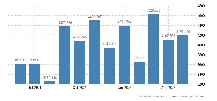 United Kingdom Imports of Electrical Machinery & Equipment & Rel