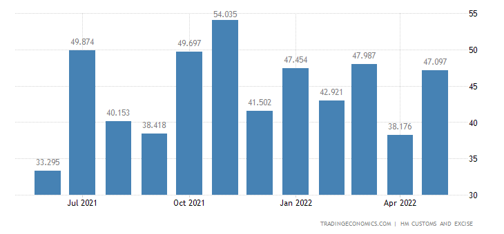 United Kingdom Imports of Extra EU - Copper & Related Articles
