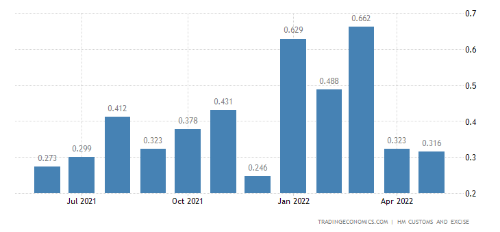 United Kingdom Imports of Extra EU - Cork & Related Articles