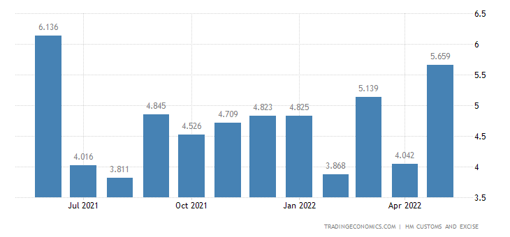 United Kingdom Imports of Extra EU - Milling Industry Products
