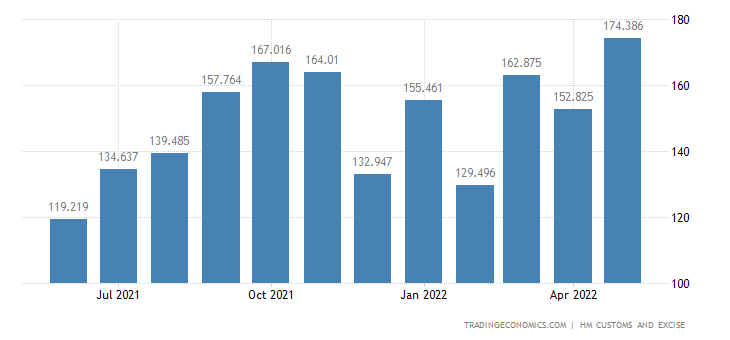 United Kingdom Imports of Extra EU - Paper & Paperboard & Relate