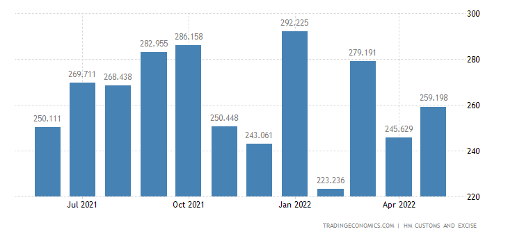 United Kingdom Imports of Extra EU - Wood & Related Articles