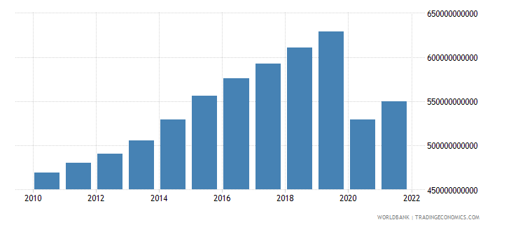 united kingdom imports of goods and services constant lcu wb data