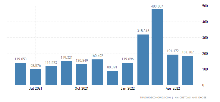 United Kingdom Imports of Intra EU - Aircraft, Spacecraft & Rela