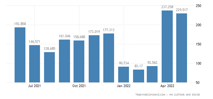 United Kingdom Imports of Intra EU - Edible Vegetables, Certain