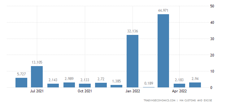 United Kingdom Imports of Intra EU - Lead & Related Articles