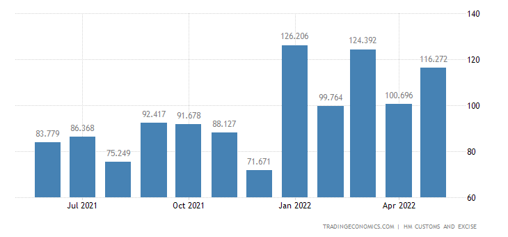 United Kingdom Imports of Intra EU - Miscellaneous Articles of B