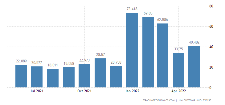 United Kingdom Imports of Intra EU - Nickel & Related Articles