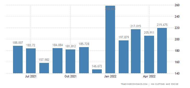 United Kingdom Imports of Intra EU - Rubber & Related Articles