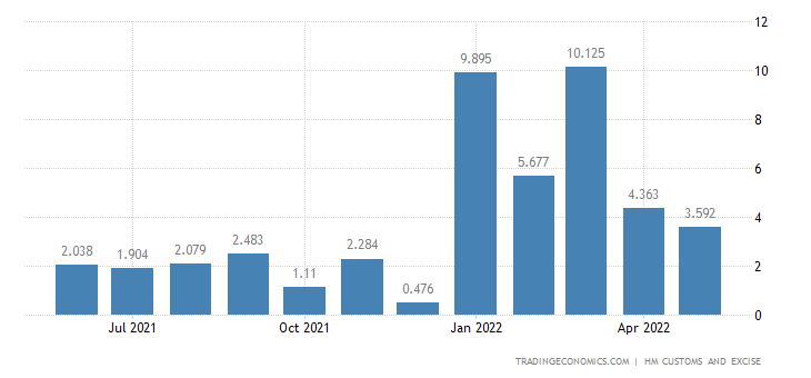 United Kingdom Imports of Intra EU - Tin & Related Articles