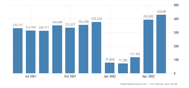 United Kingdom Imports of Meat & Edible Meat Offal