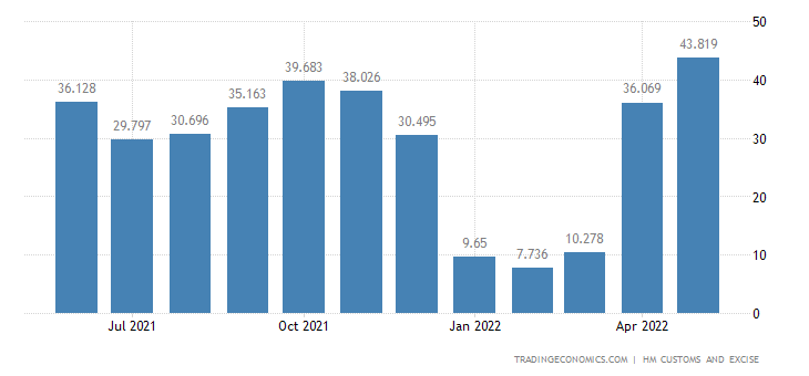 United Kingdom Imports of Milling Industry Products