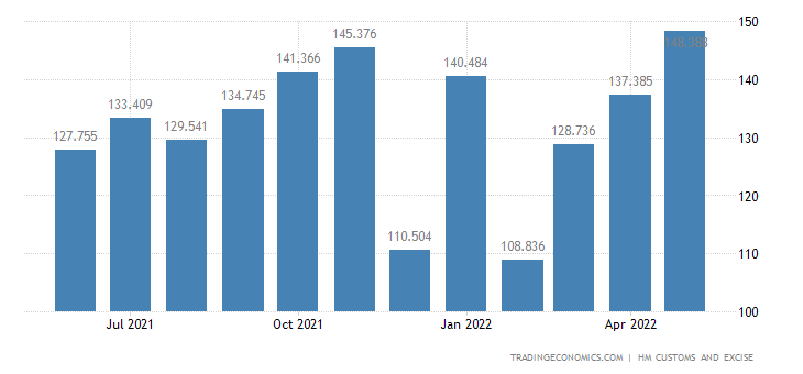 United Kingdom Imports of Misc. Manufactured Articles (breakdown