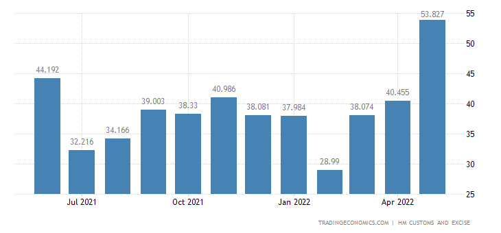 United Kingdom Imports of Pulp of Wood, Fibrous Material & Waste