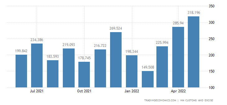 United Kingdom Imports of Residues & Waste from The Food Inds. P