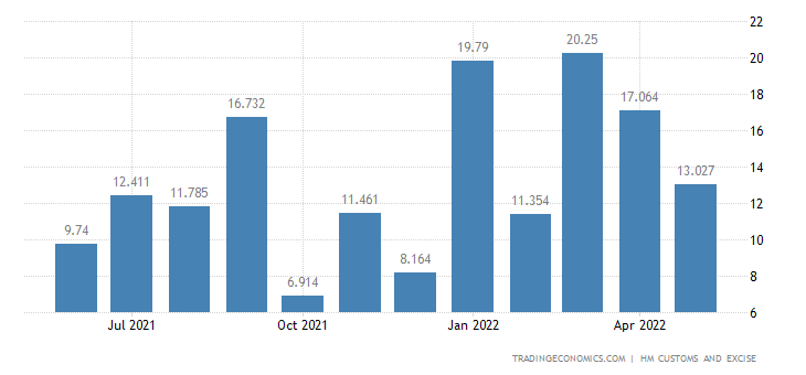 United Kingdom Imports of Tin & Related Articles