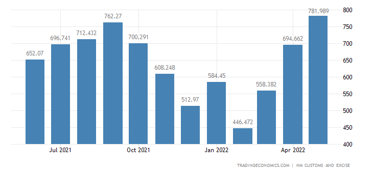 United Kingdom Imports of Wood & Related Articles