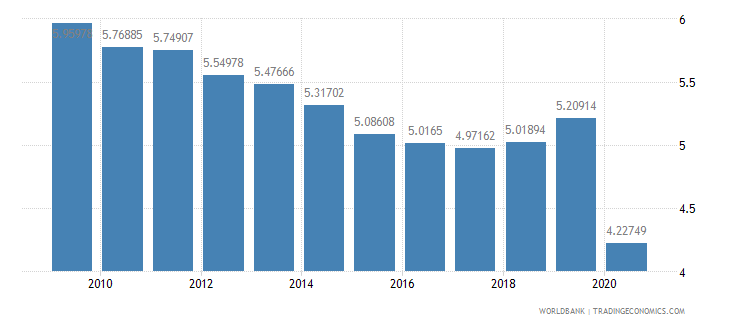 united kingdom military expenditure percent of central government expenditure wb data