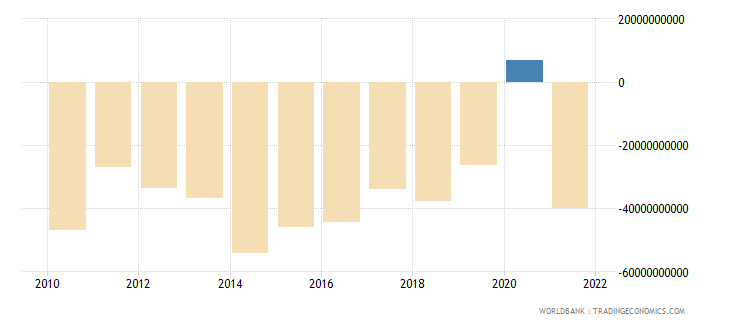 united kingdom net trade in goods and services bop us dollar wb data