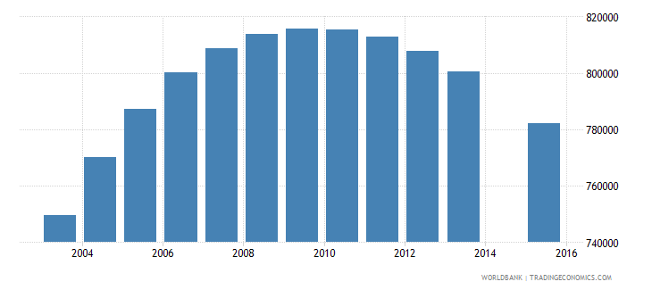 united kingdom population age 20 total wb data