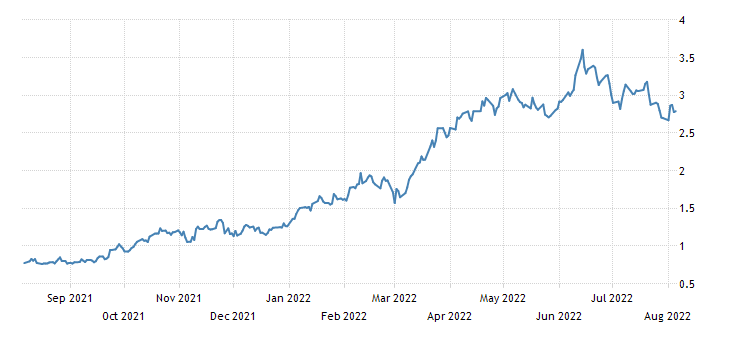 United States 5 Year Note Yield
