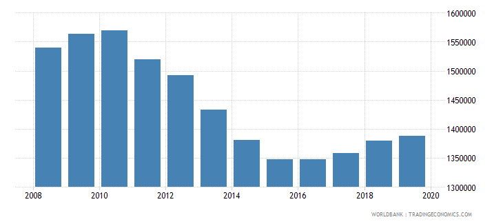united states armed forces personnel total wb data