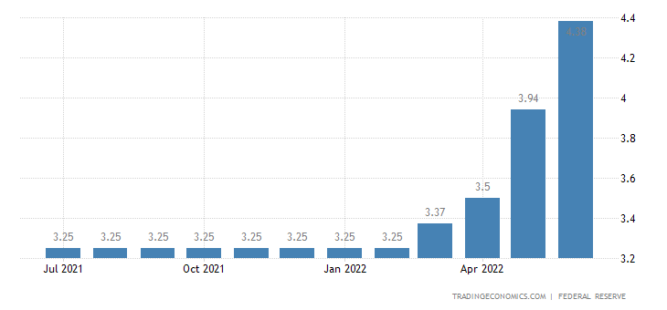 United States Average Monthly Prime Lending Rate