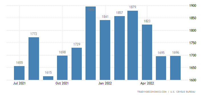 United States Building Permits