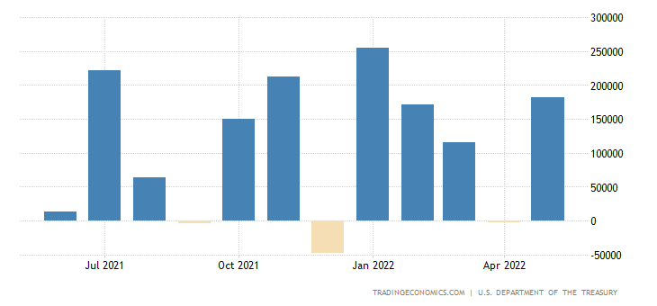 United States Net Treasury International Capital Flows