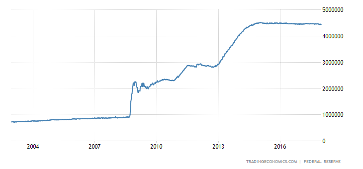 United States Central Bank Balance Sheet