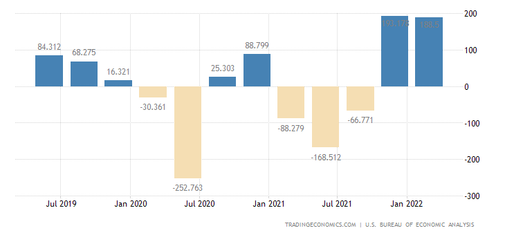 United States Changes in Inventories
