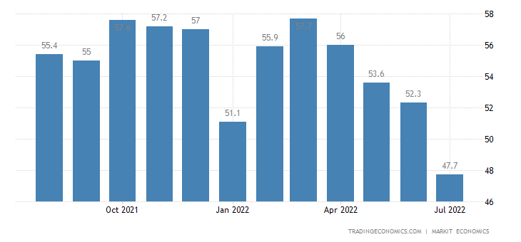 United States Composite PMI