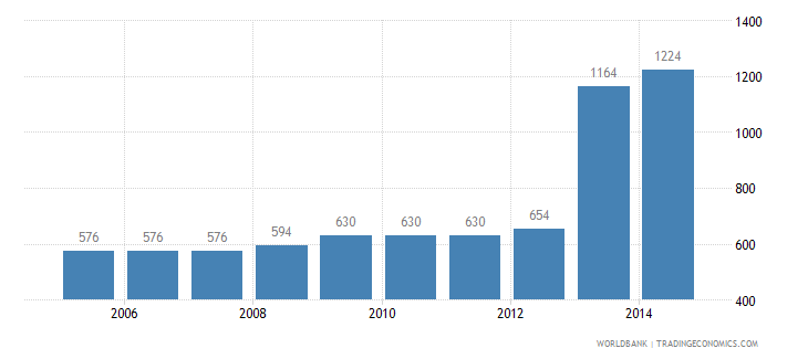 united states cost to export us dollar per container wb data