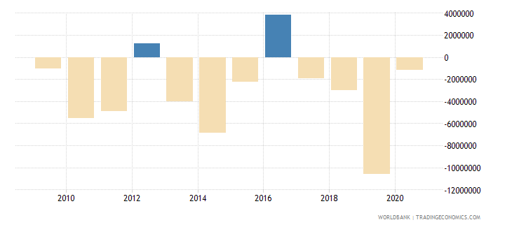 united states discrepancy in expenditure estimate of gdp current lcu wb data