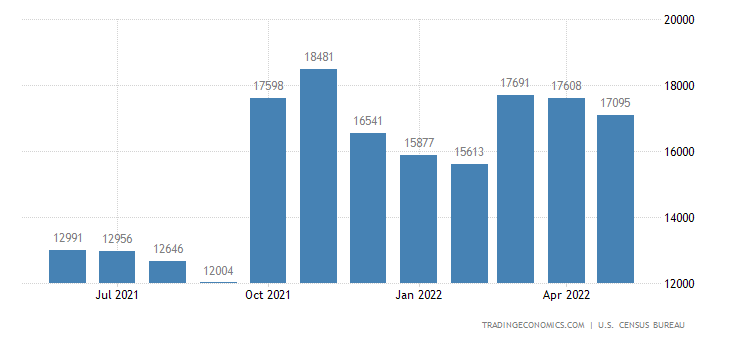 United States Exports of Agricultural Commodities